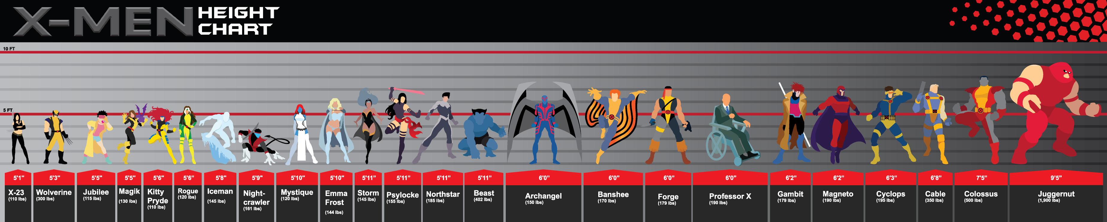 X-Men Height Chart Infographic